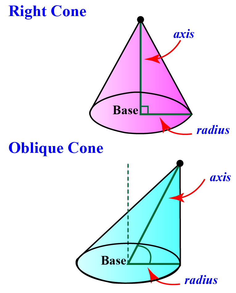 Right vs oblique cone