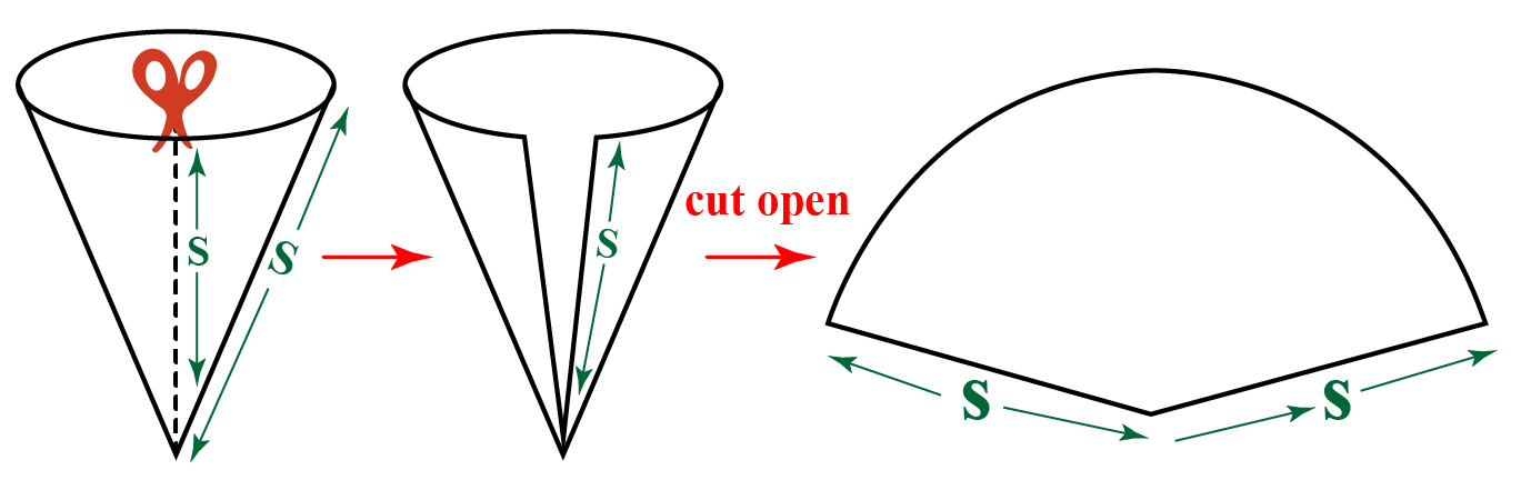 curved surface area of cone