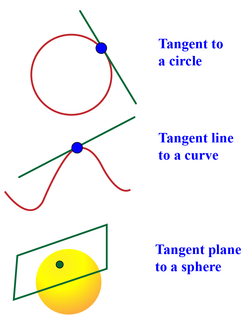 What is tangent