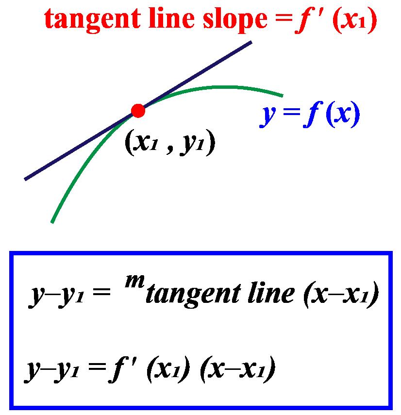 Tangent equation