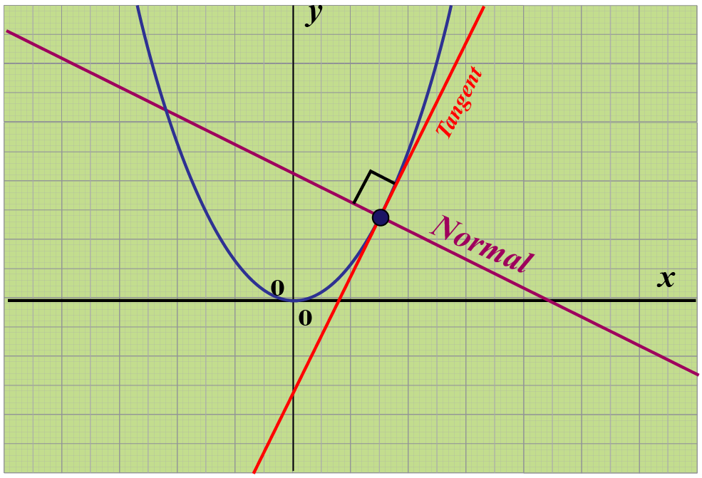 Normal line to a curve