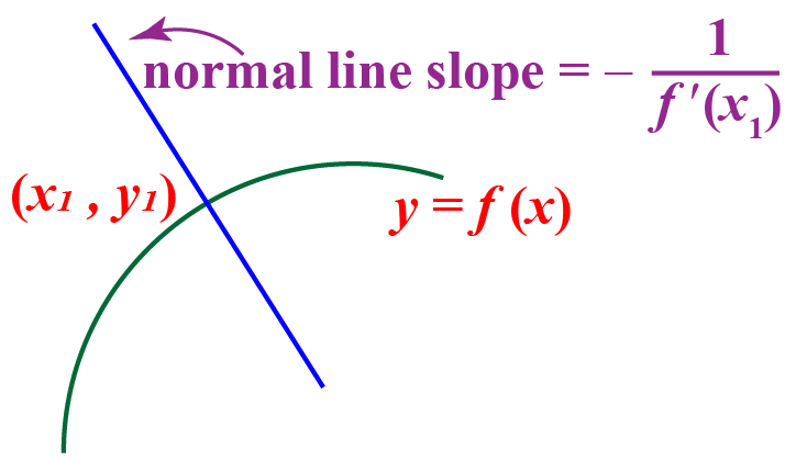 slope of normal to the tangent