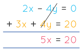 Solving linear equations in two variables.