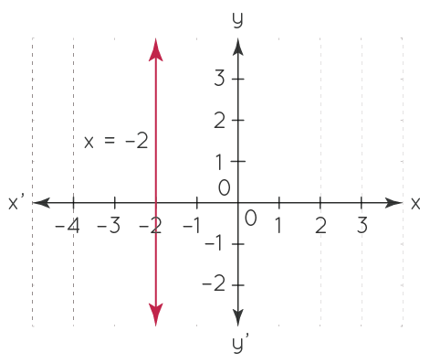 Line Parallel to Axes - Solved Example 1