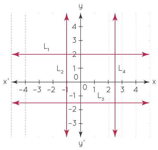 Lines Parallel to Axes - Solved Example 2