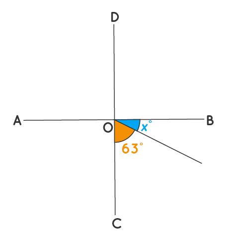 Solved example 2 Perpendicular