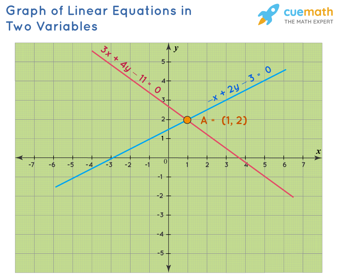 Solving Linear Equations in Two Variables