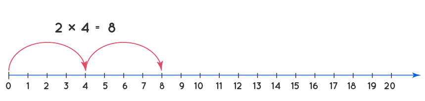 multiplication example on number line