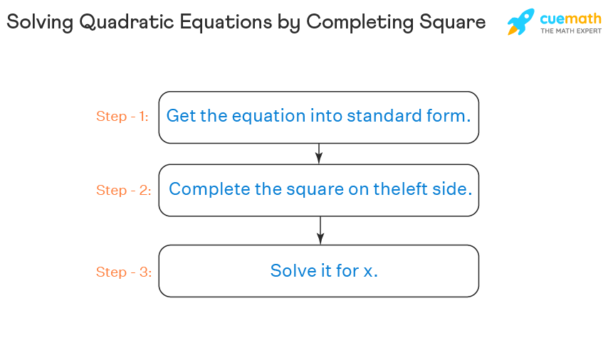 The process of solving quadratic equations by completing square is explained with steps.