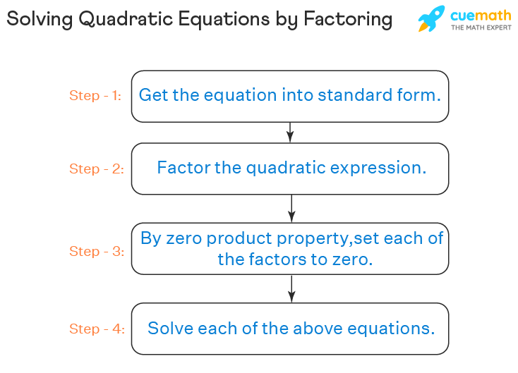 The process of solving quadratic equations by factoring is explained with steps.
