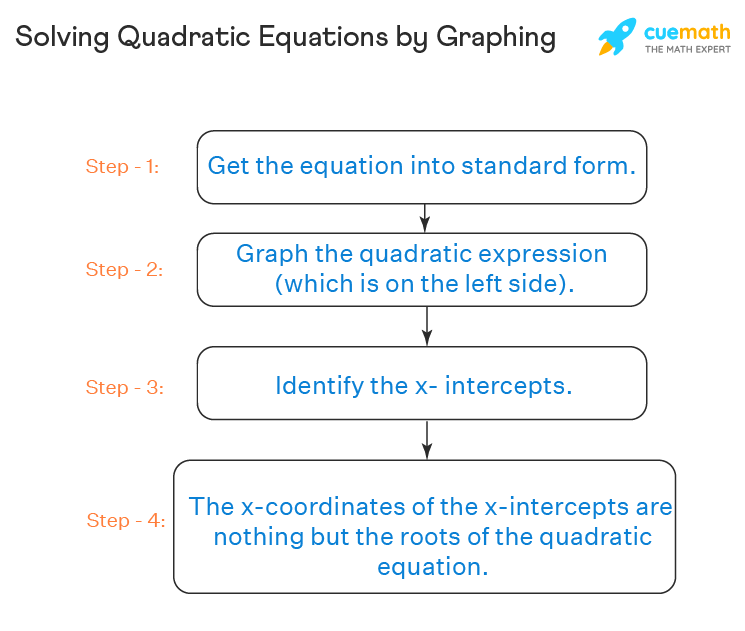 The process of solving quadratic equations by graphing is explained with steps.