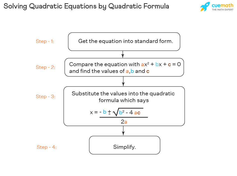 The process of solving quadratic equations by quadratic formula is explained with steps.