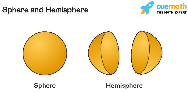 Shape of a Sphere and Hemisphere