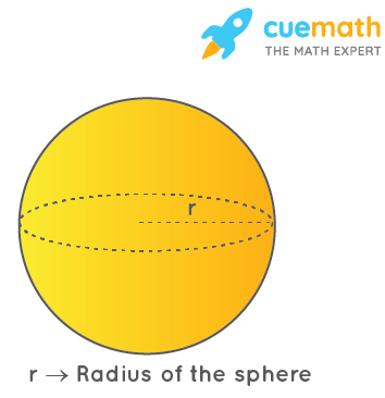 sphere with radius r