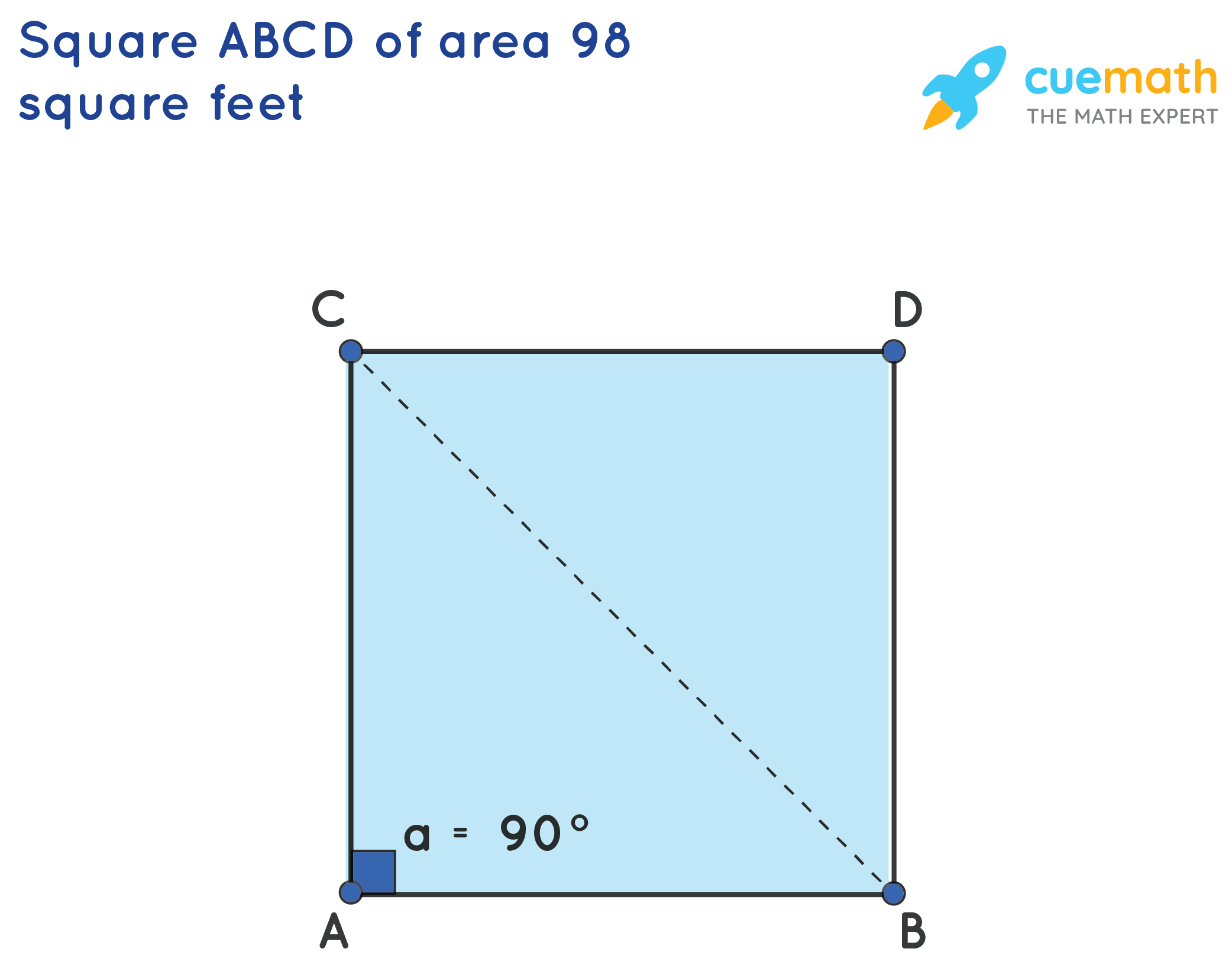 SquareABCD of area 98 square feet