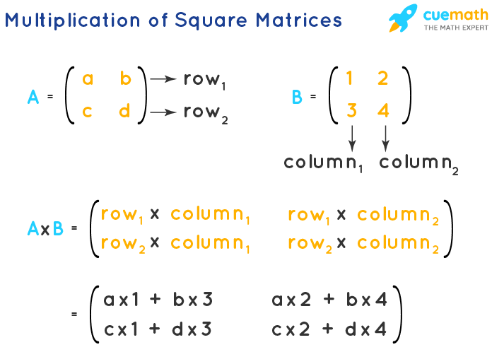 Multiplication - Square Matrix