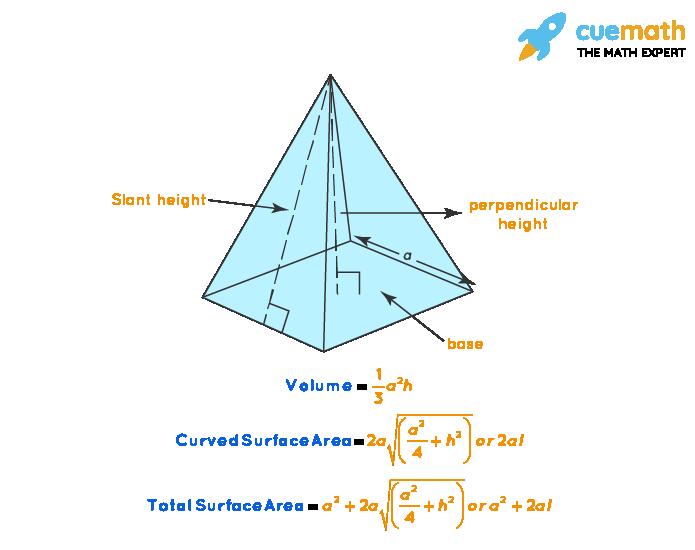 Square Pyramid Formula