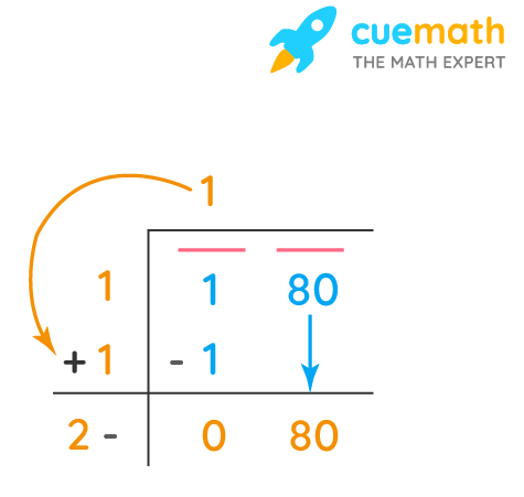 square root by long division method