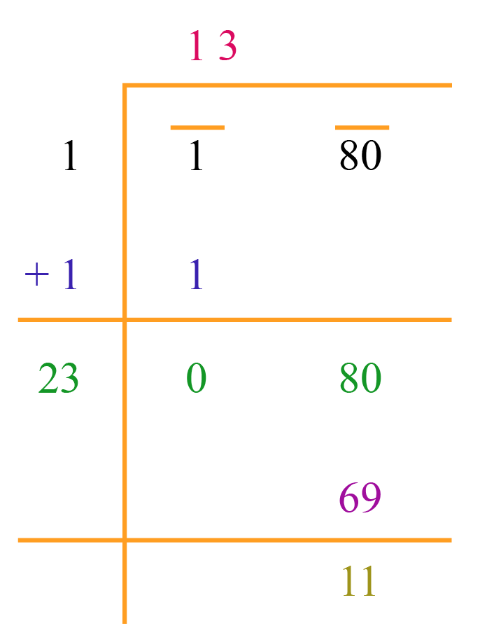 Step 3 - Long division method to find square root of 180