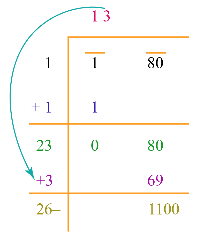Step 4 - long division method to find square root of 180