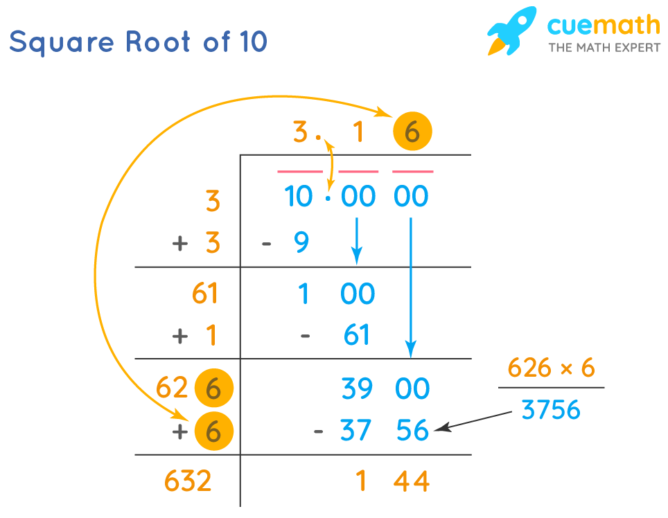 square root of 10 by long division method
