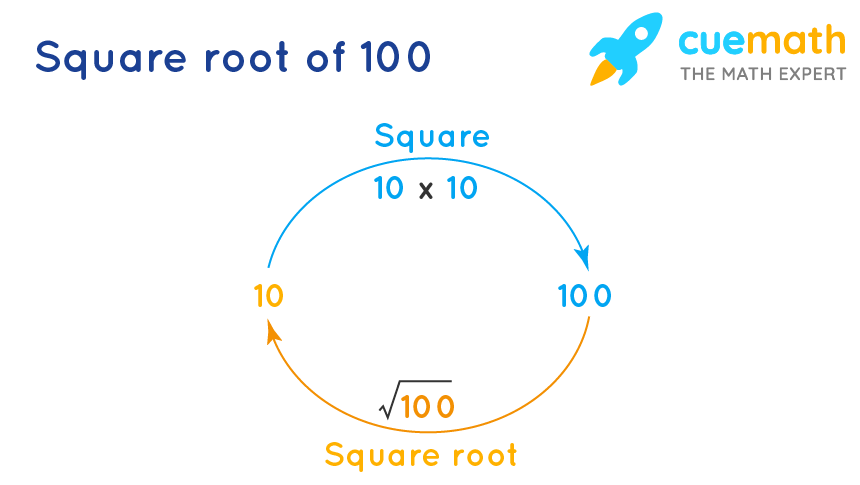 Square root of 100