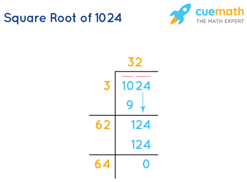Square root of 1024