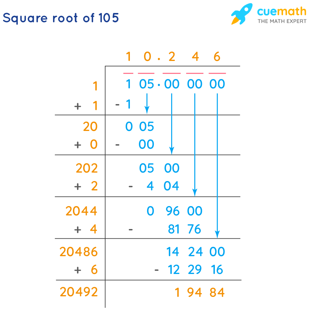 Square root of 105