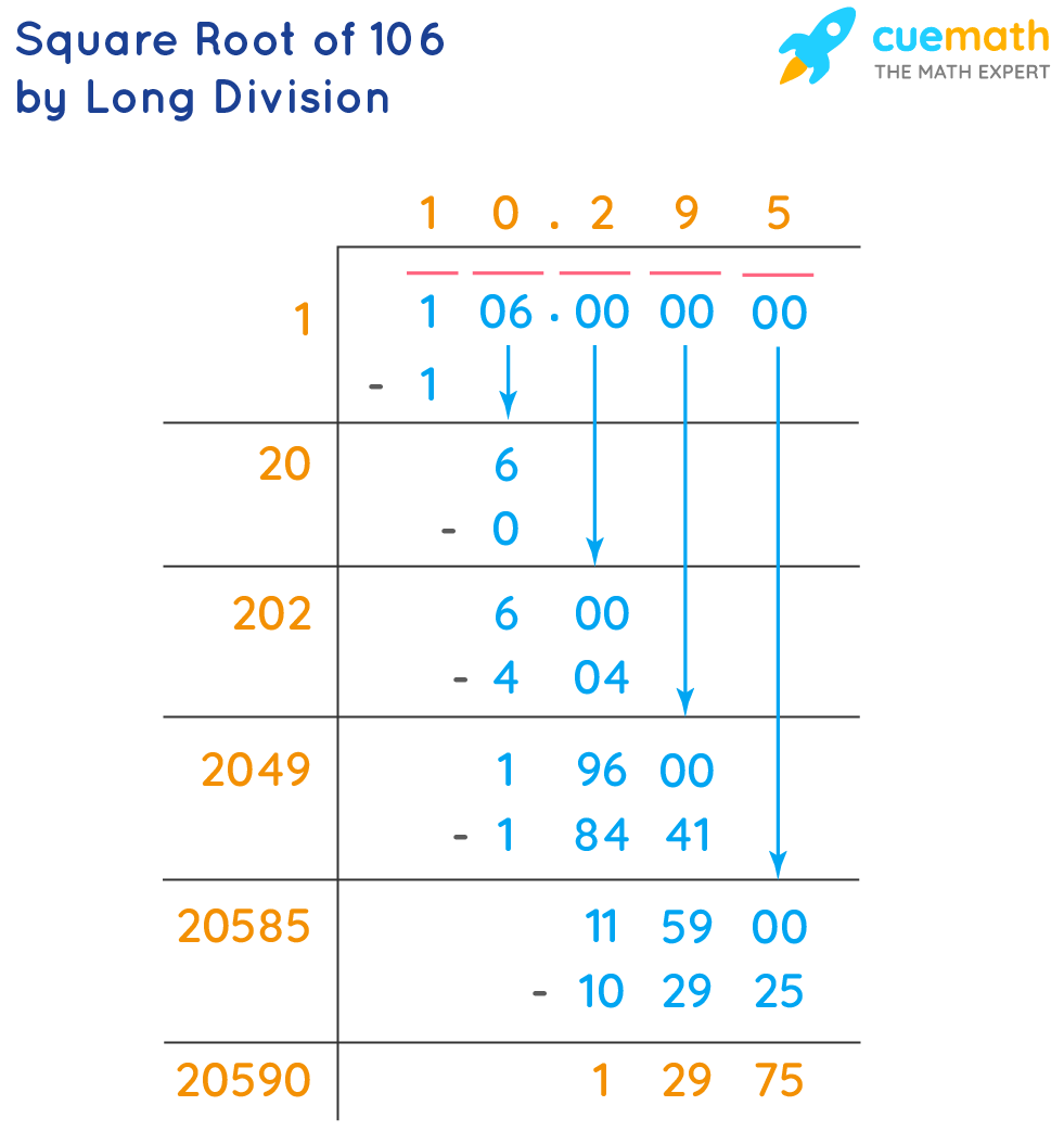 Square Root of 106 by Long Division