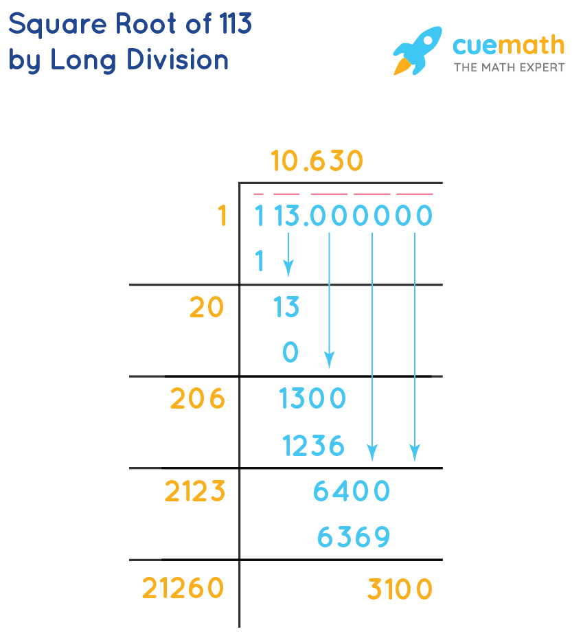 Square root of 113 by Long Division
