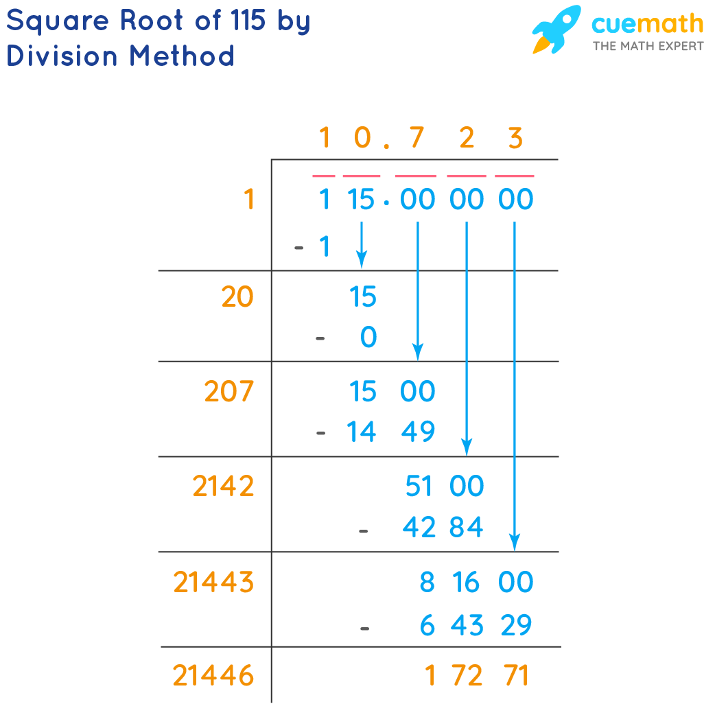 square root of 115 by division method