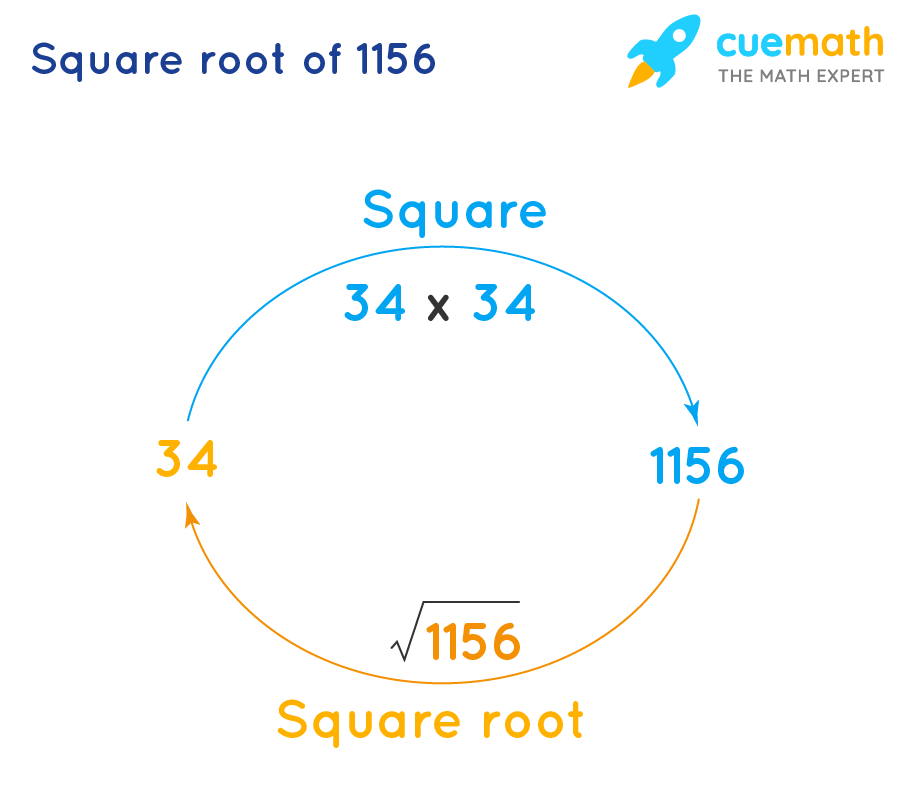 Square root of 1156 is the inverse of squaring 34