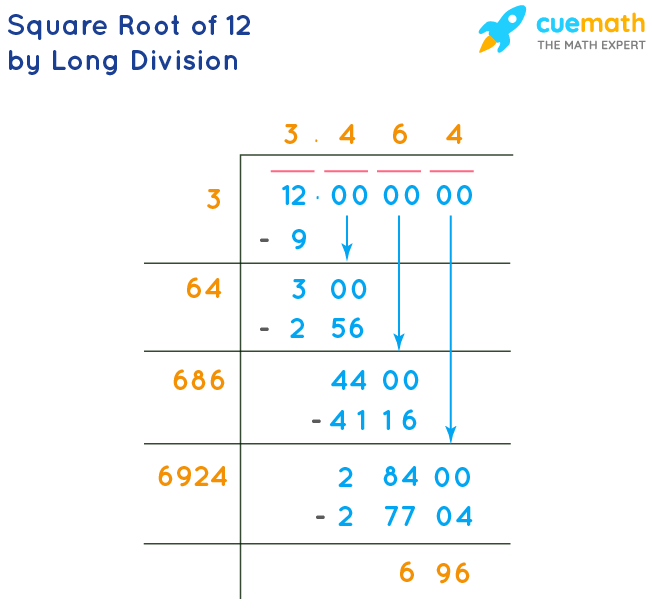 Square Root of 12 By Long Division