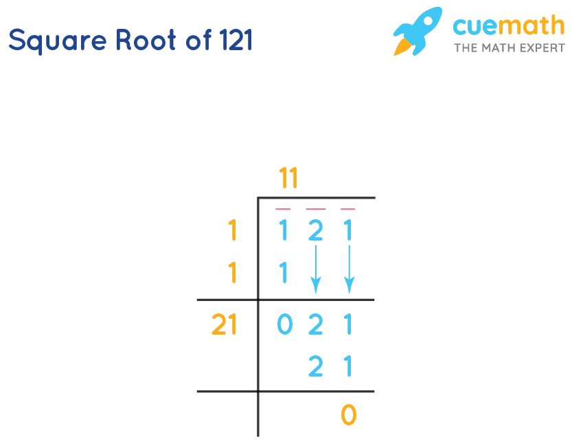 square root of 121 by long division