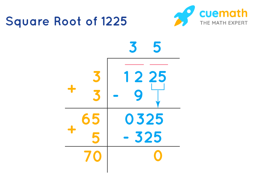 Square Root of 1225