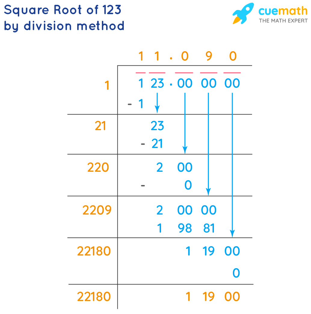 square root of 123 by long division method