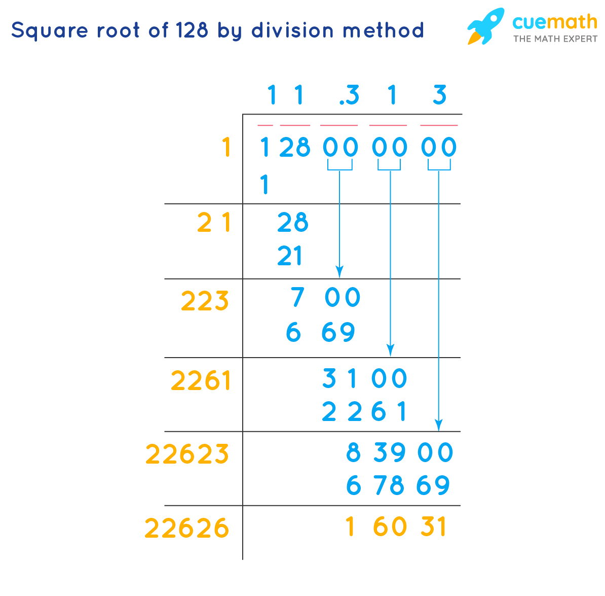 Square root of 128 by division method