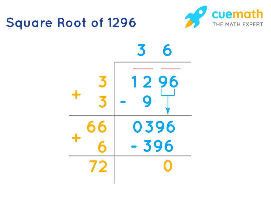 Square Root of 1296