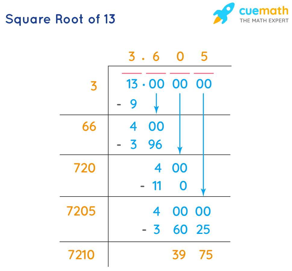 Find the square root of 13by long division