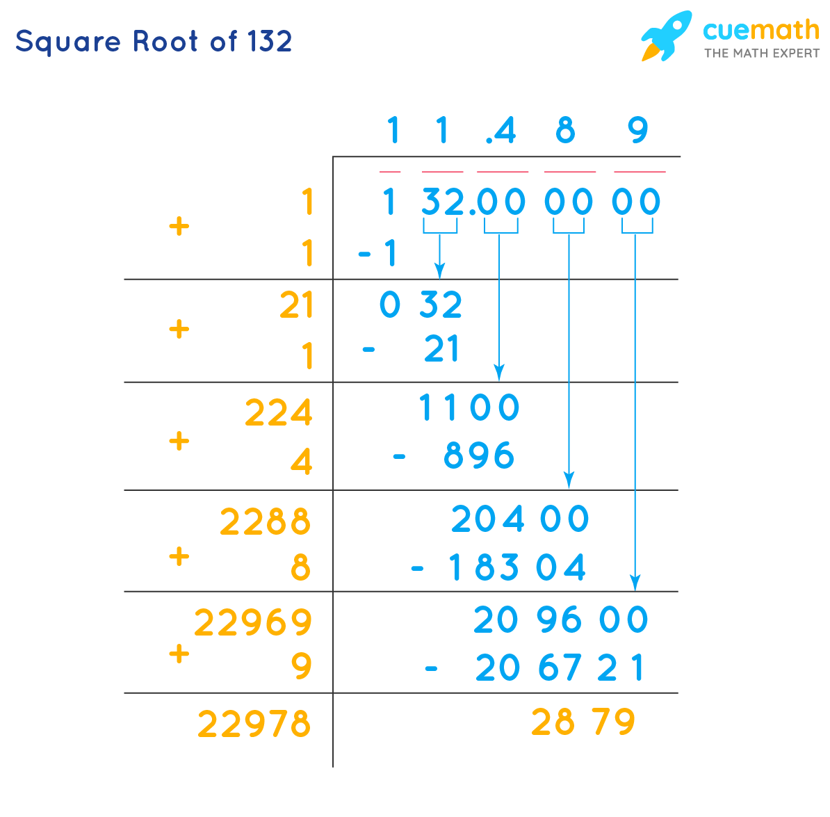 Square root of 132