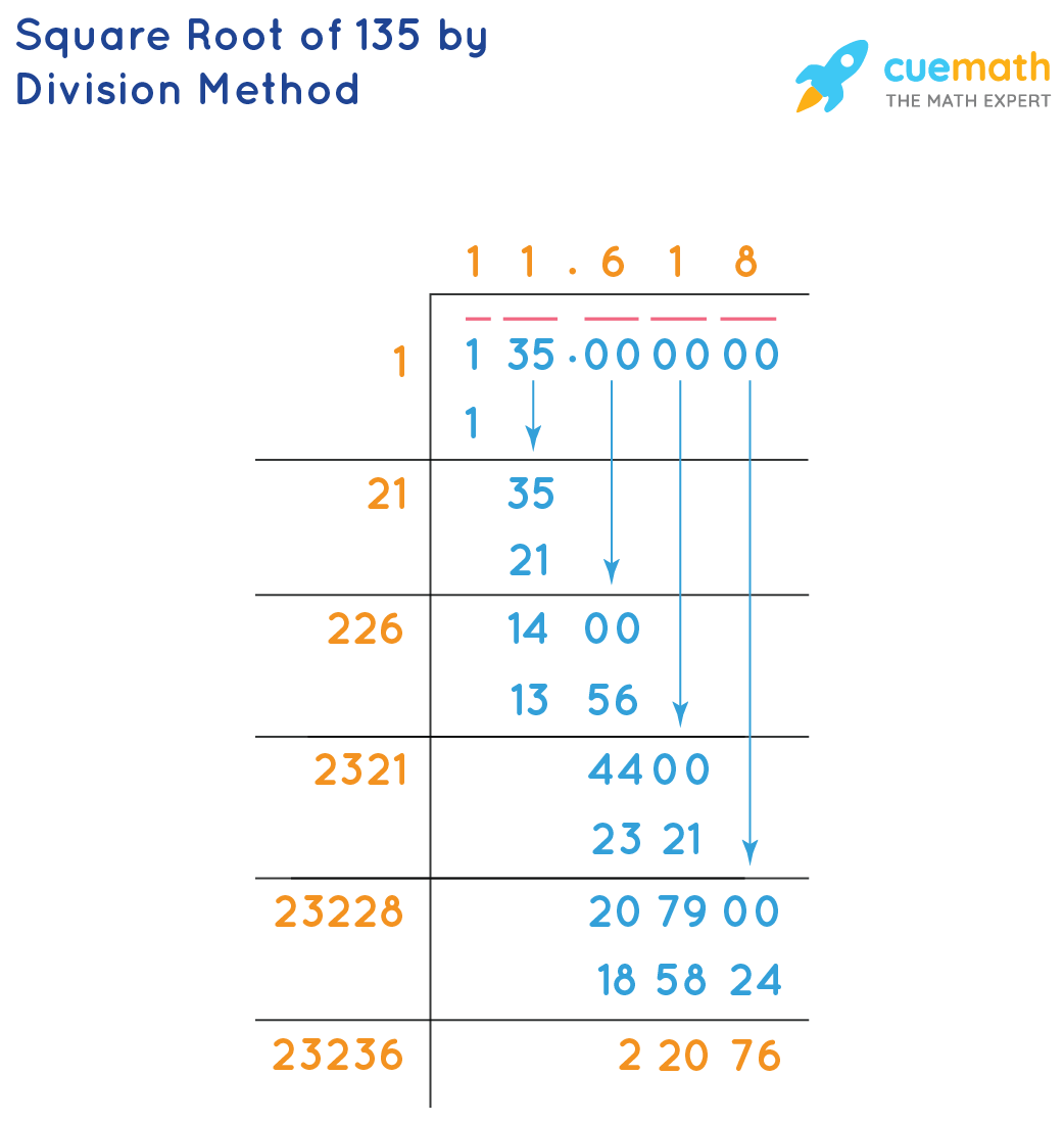 Square root of 135 by Division Method