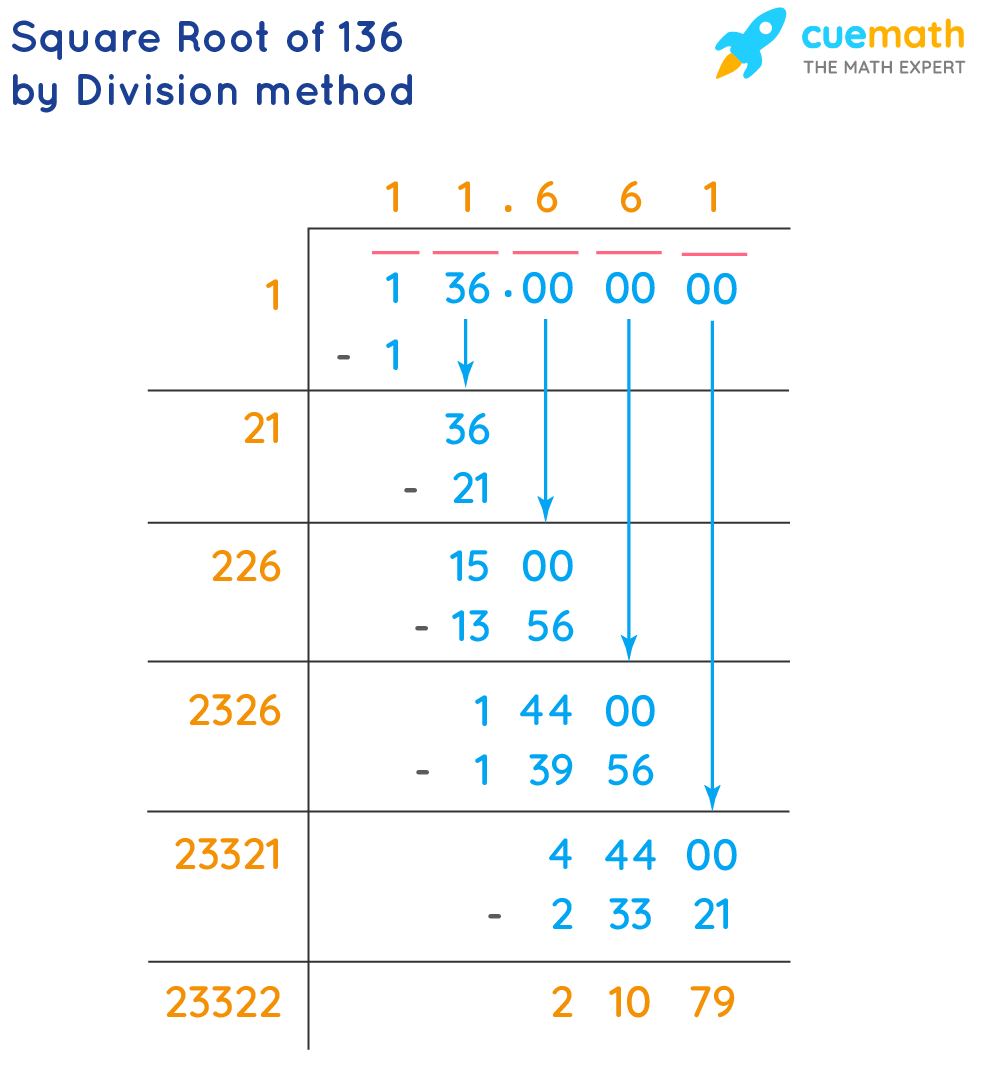 square root of 136 by division method