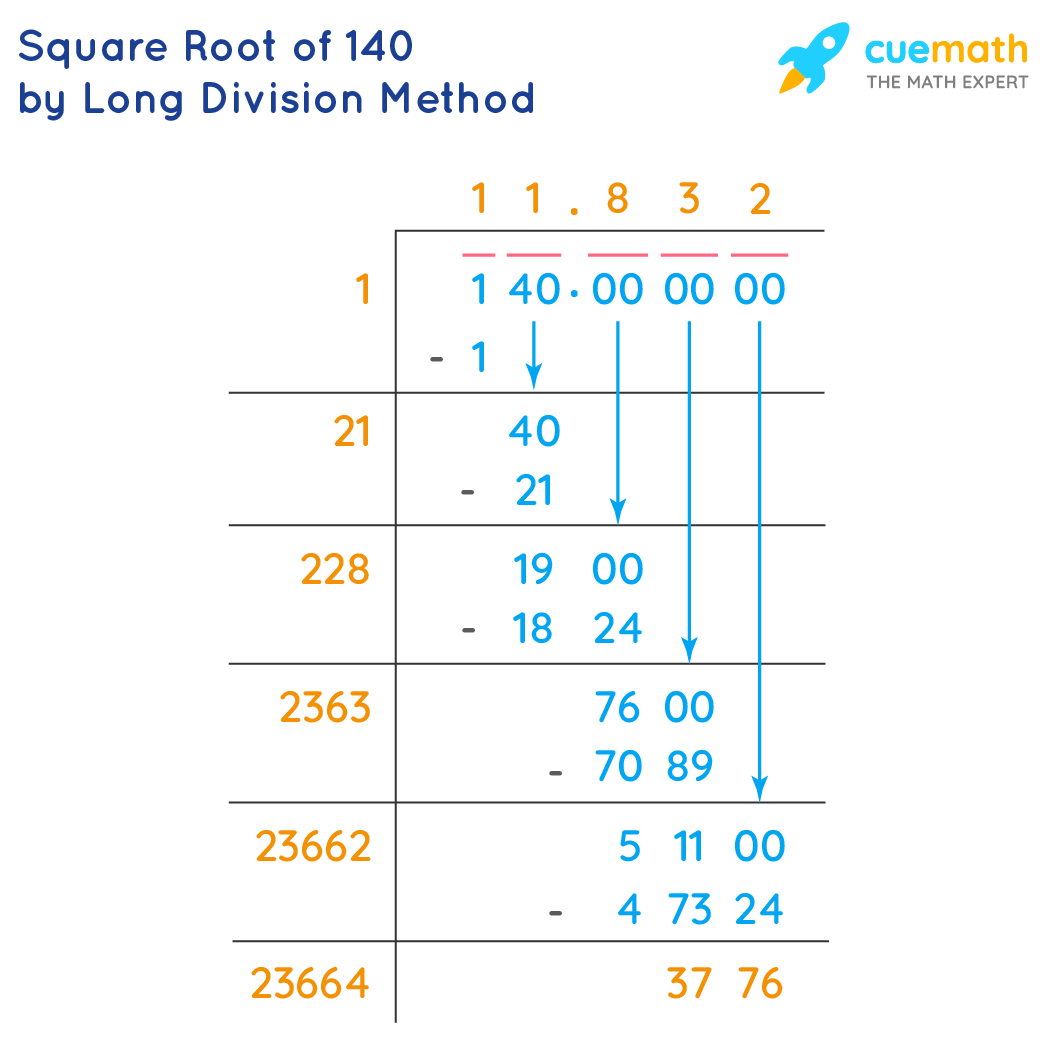 Square Root of 140 by Long Division Method