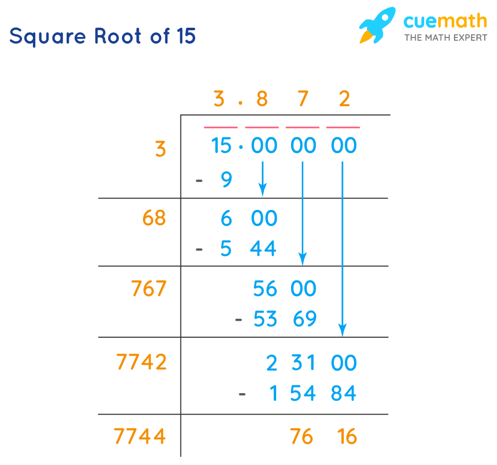 long division method square root of 15