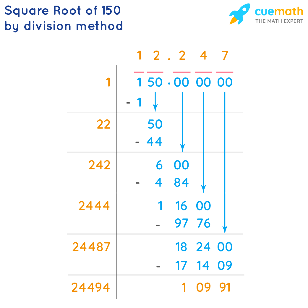 Square root of 150 by division method