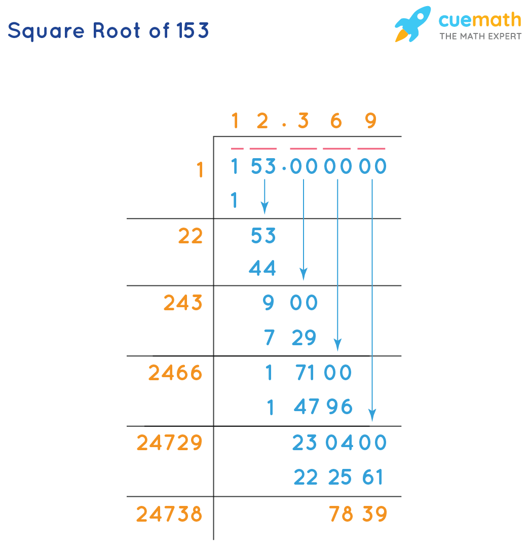 Square root of 153 by division method
