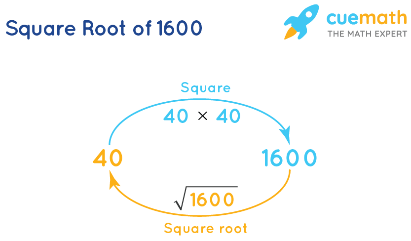 Square root of 1600