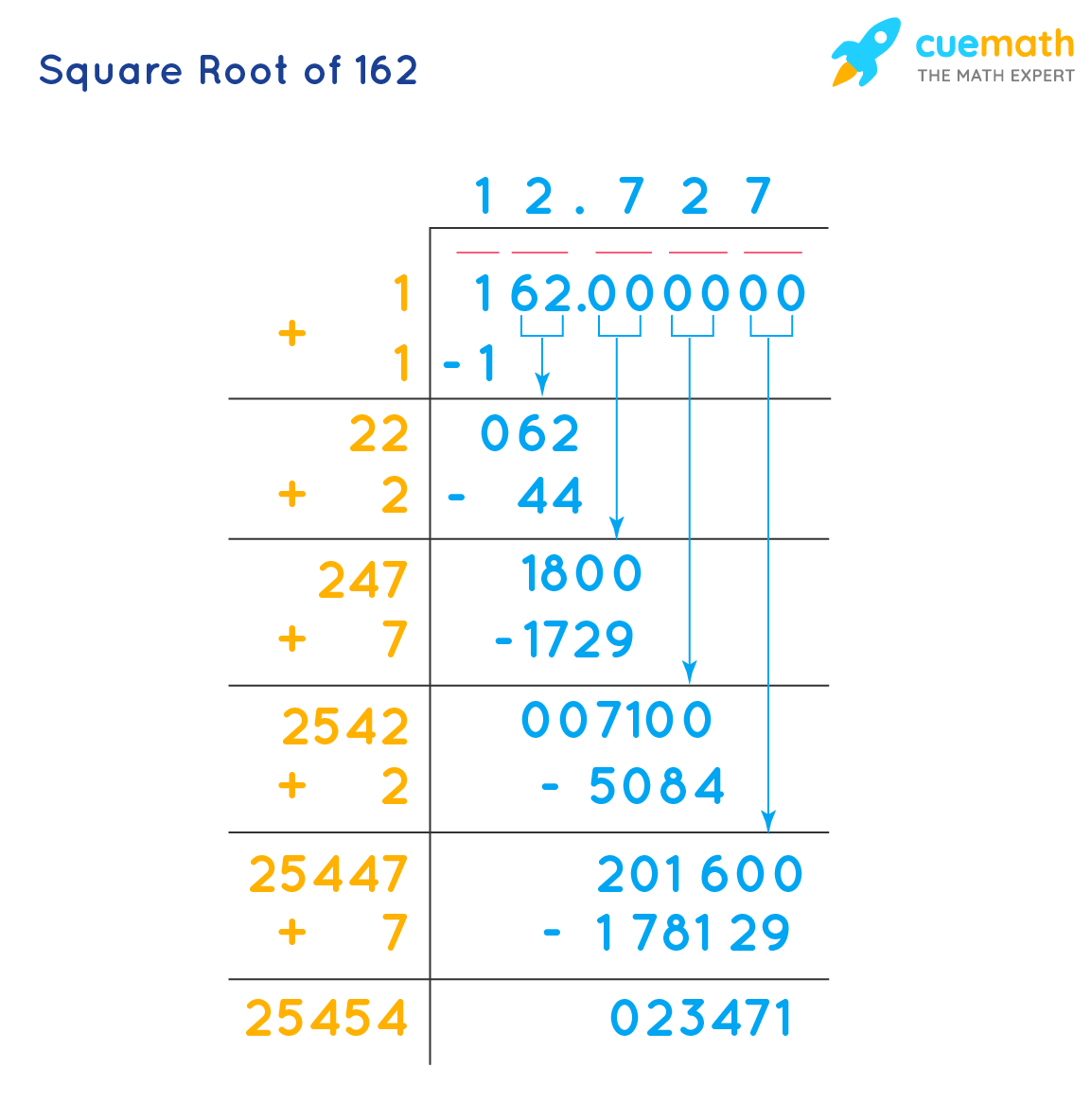 Square Root of 162