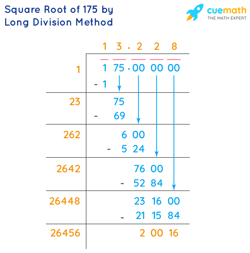 Square Root of 175 by Long Division Method