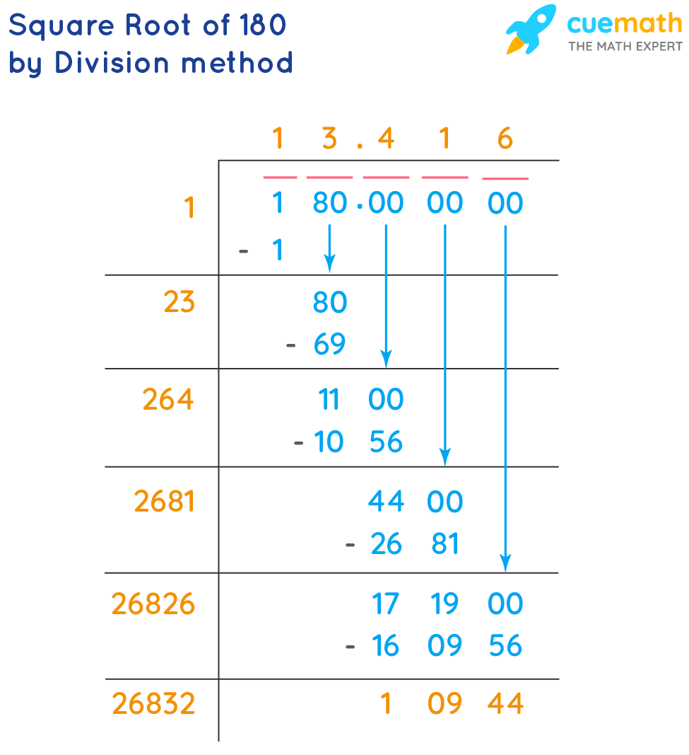 square root of 180 by division method